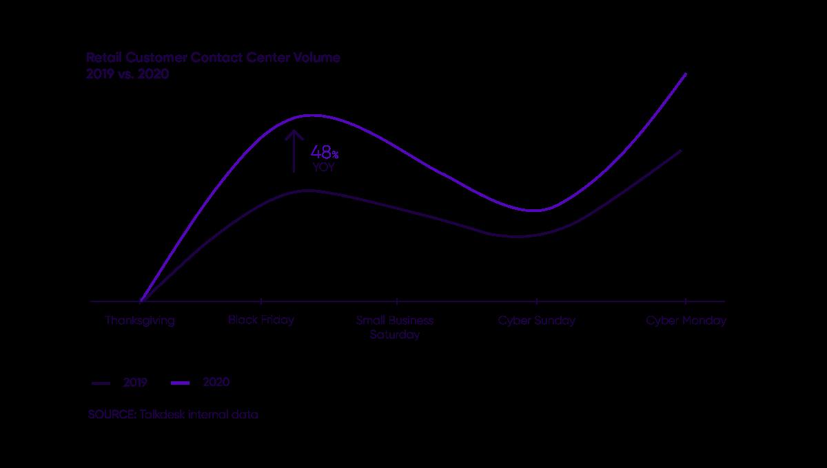 Retail Call Volumecontact Center