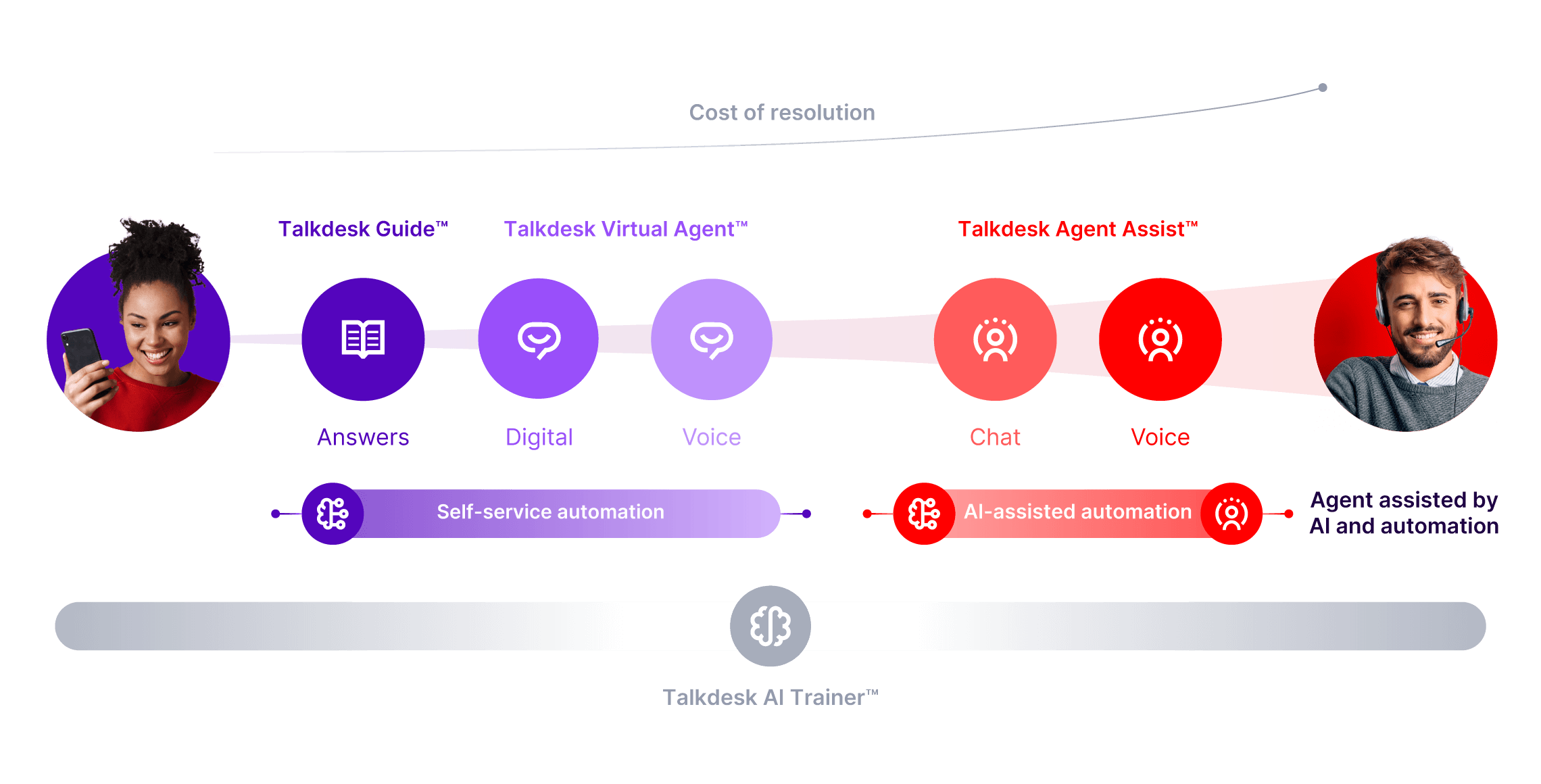 Infographic Talkdesk Retail Smart Service Solution